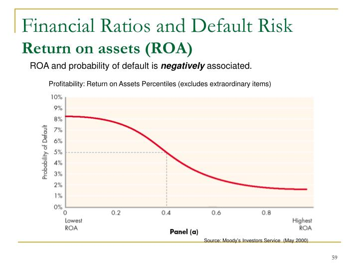 Financial Ratios and Default Risk