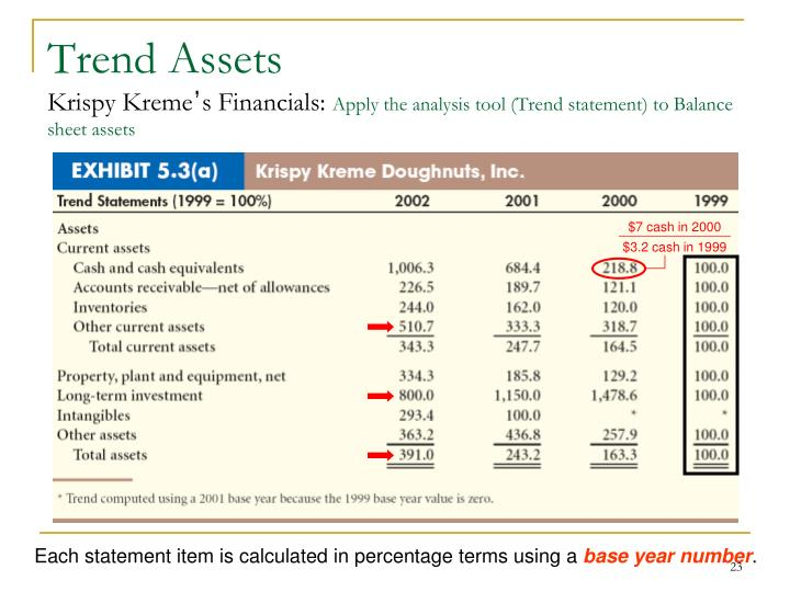 Trend Assets