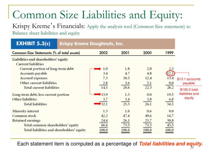 Common Size Liabilities and Equity: