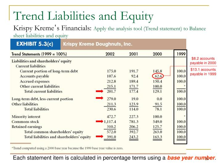 Trend Liabilities and Equity