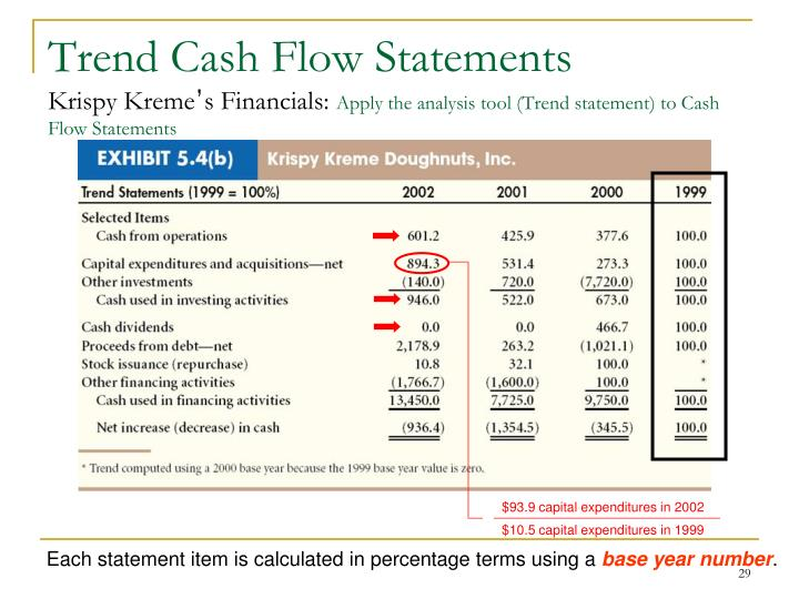 Trend Cash Flow Statements