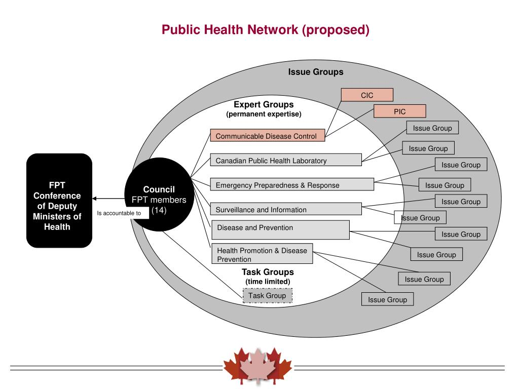 Public Health Network (proposed)