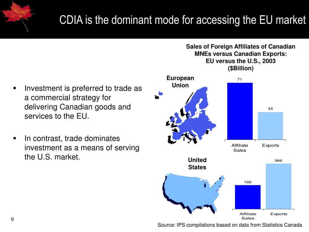 CDIA is the dominant mode for accessing the EU market