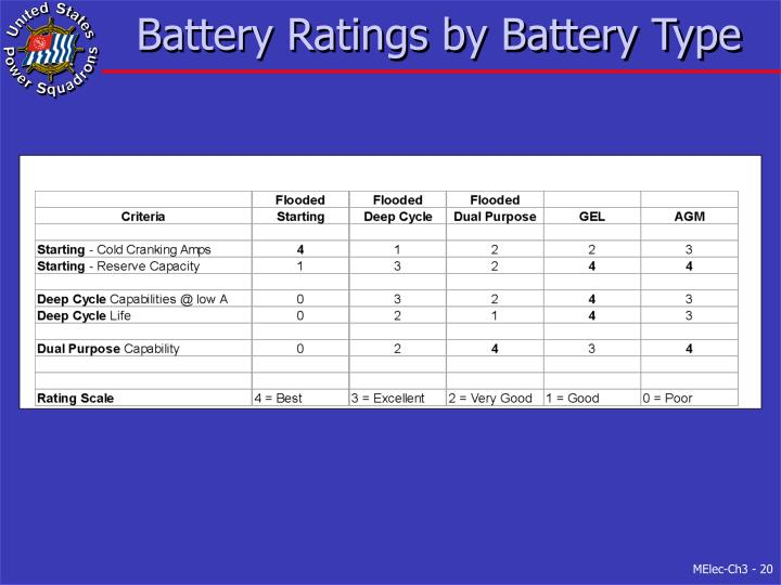 Battery Ratings by Battery Type