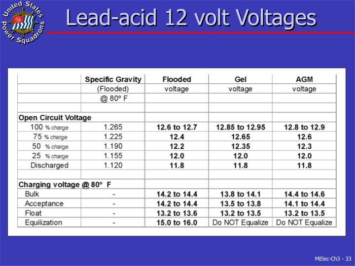 Lead-acid 12 volt Voltages