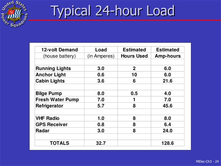 Typical 24-hour Load
