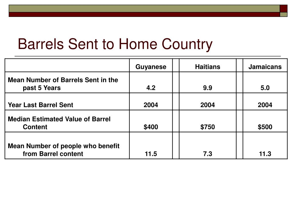 Barrels Sent to Home Country