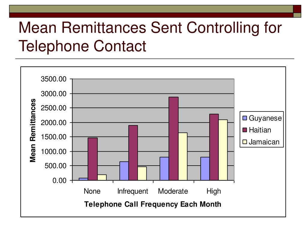 Mean Remittances Sent Controlling for Telephone Contact