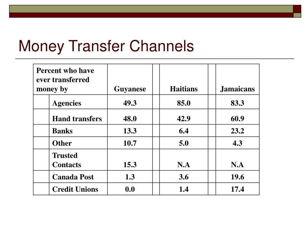 Money Transfer Channels