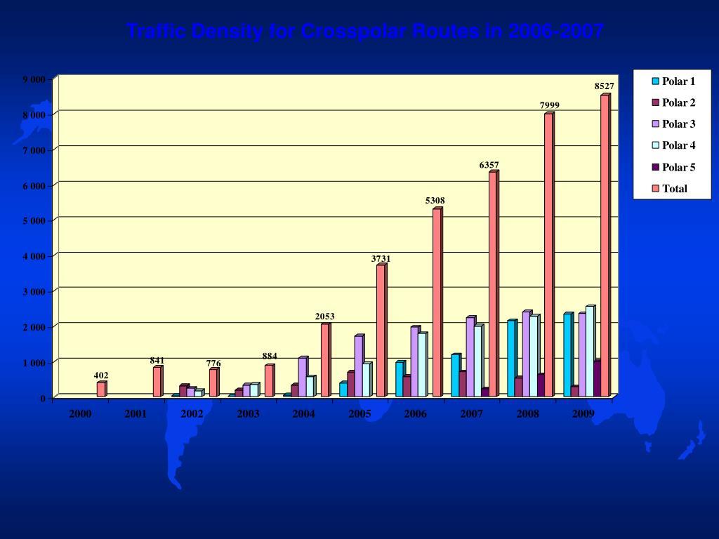 Traffic Density for Crosspolar Routes in 2006-2007