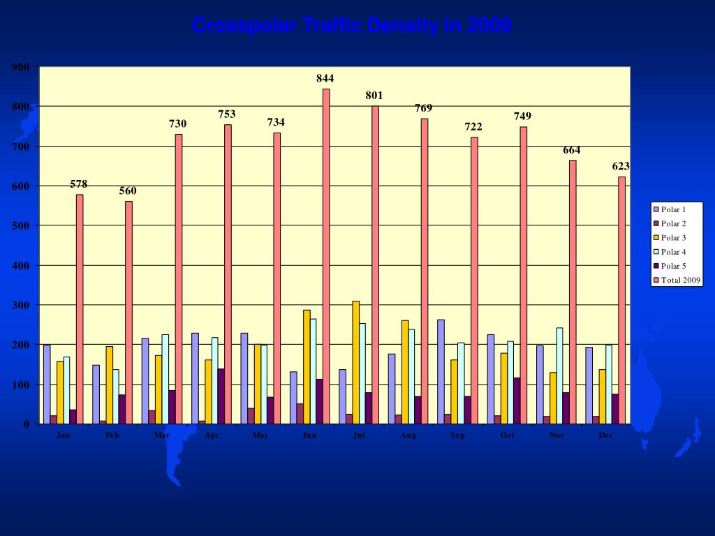 Crosspolar Traffic Density in 2009