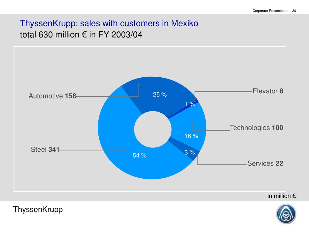 ThyssenKrupp: sales with customers in Mexiko