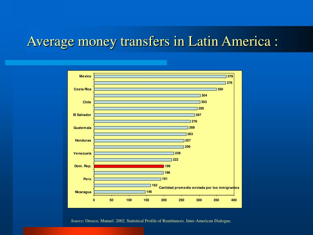 Average money transfers in Latin America :