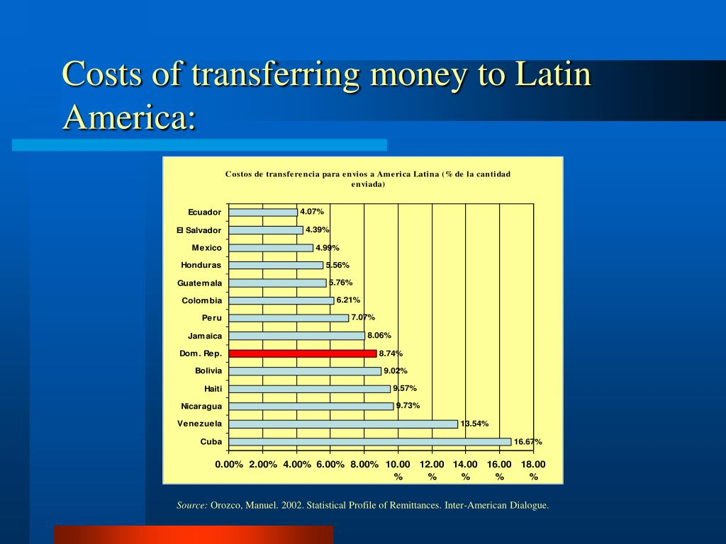 Costs of transferring money to Latin America: