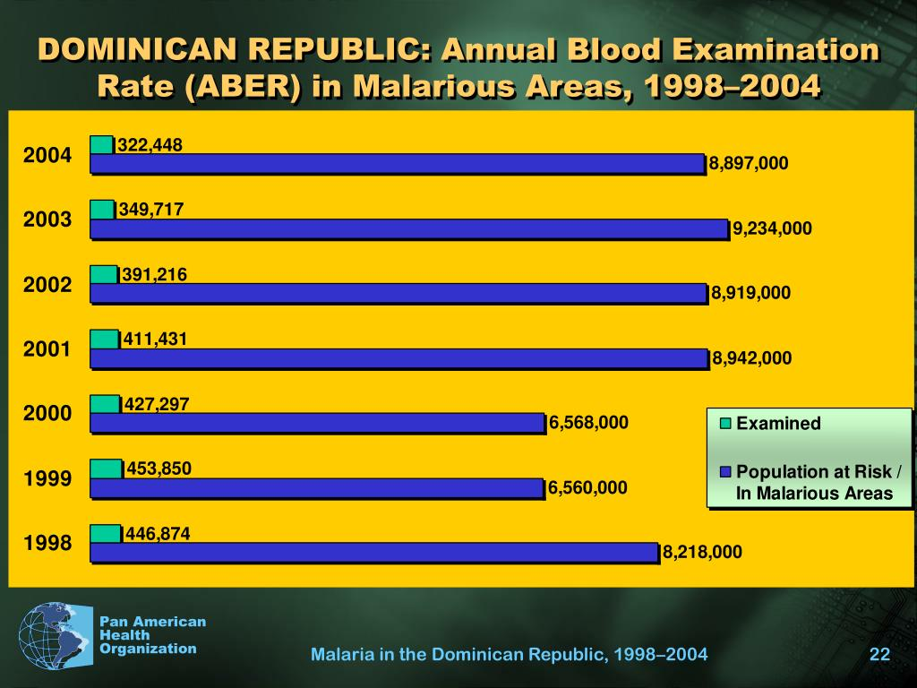 DOMINICAN REPUBLIC: Annual Blood Examination Rate (ABER) in Malarious Areas, 1998–2004