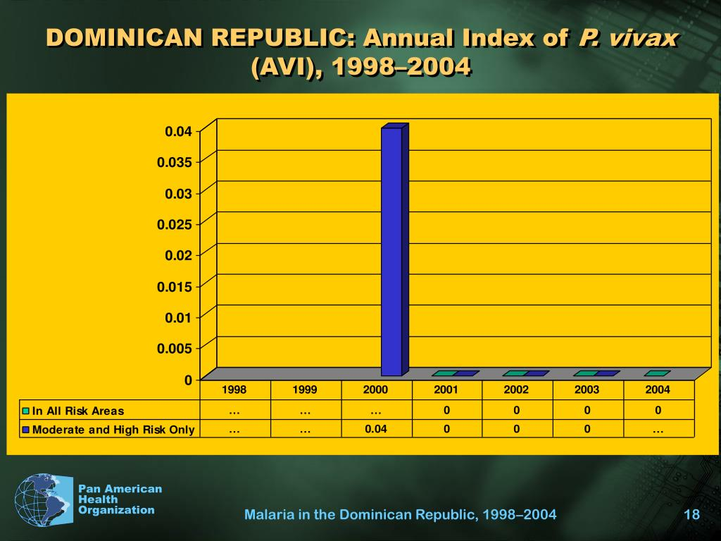 DOMINICAN REPUBLIC: Annual Index of