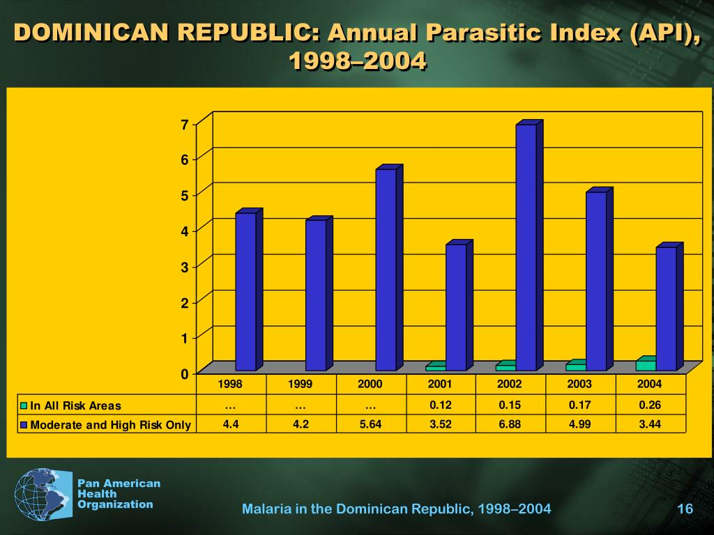 DOMINICAN REPUBLIC: Annual Parasitic Index (API), 1998–2004