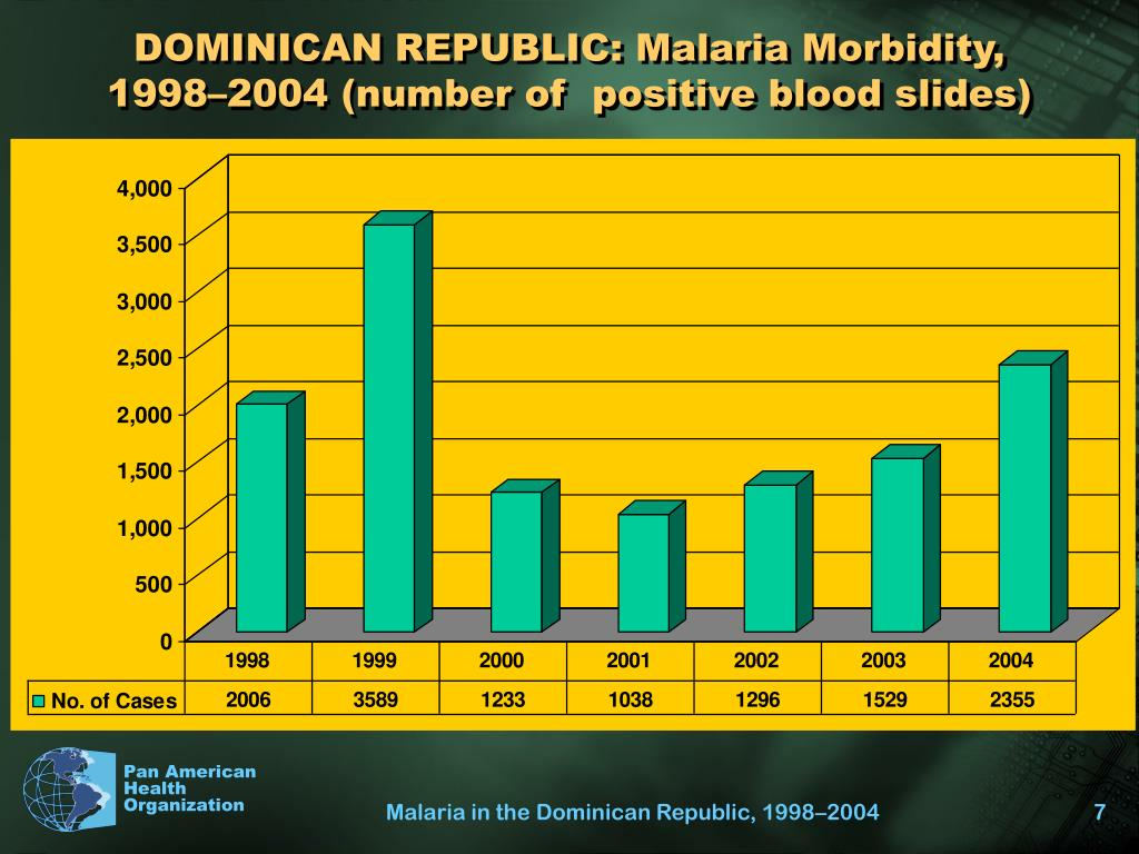 DOMINICAN REPUBLIC: Malaria Morbidity, 1998–2004 (number of  positive blood slides)