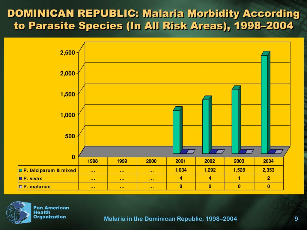 DOMINICAN REPUBLIC: Malaria Morbidity According to Parasite Species (In All Risk Areas), 1998–2004
