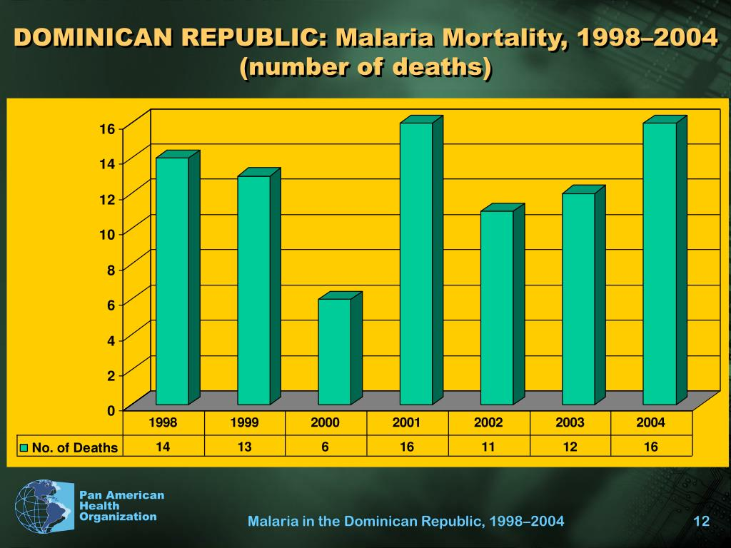 DOMINICAN REPUBLIC: Malaria Mortality, 1998–2004 (number of deaths)