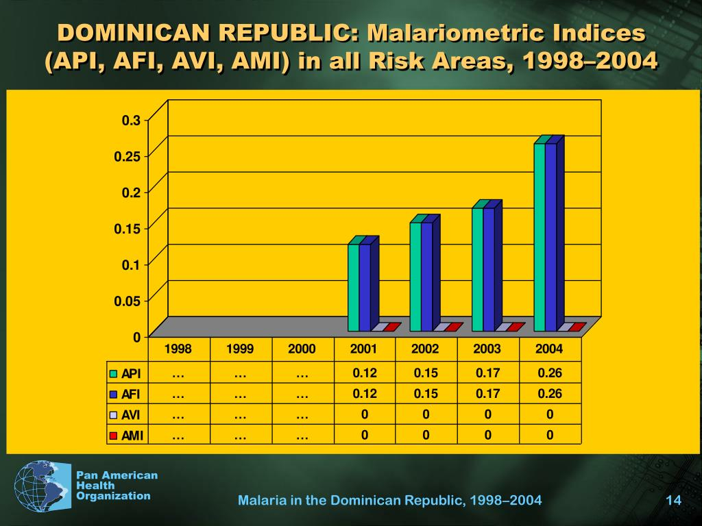 DOMINICAN REPUBLIC: Malariometric Indices (API, AFI, AVI, AMI) in all Risk Areas, 1998–2004
