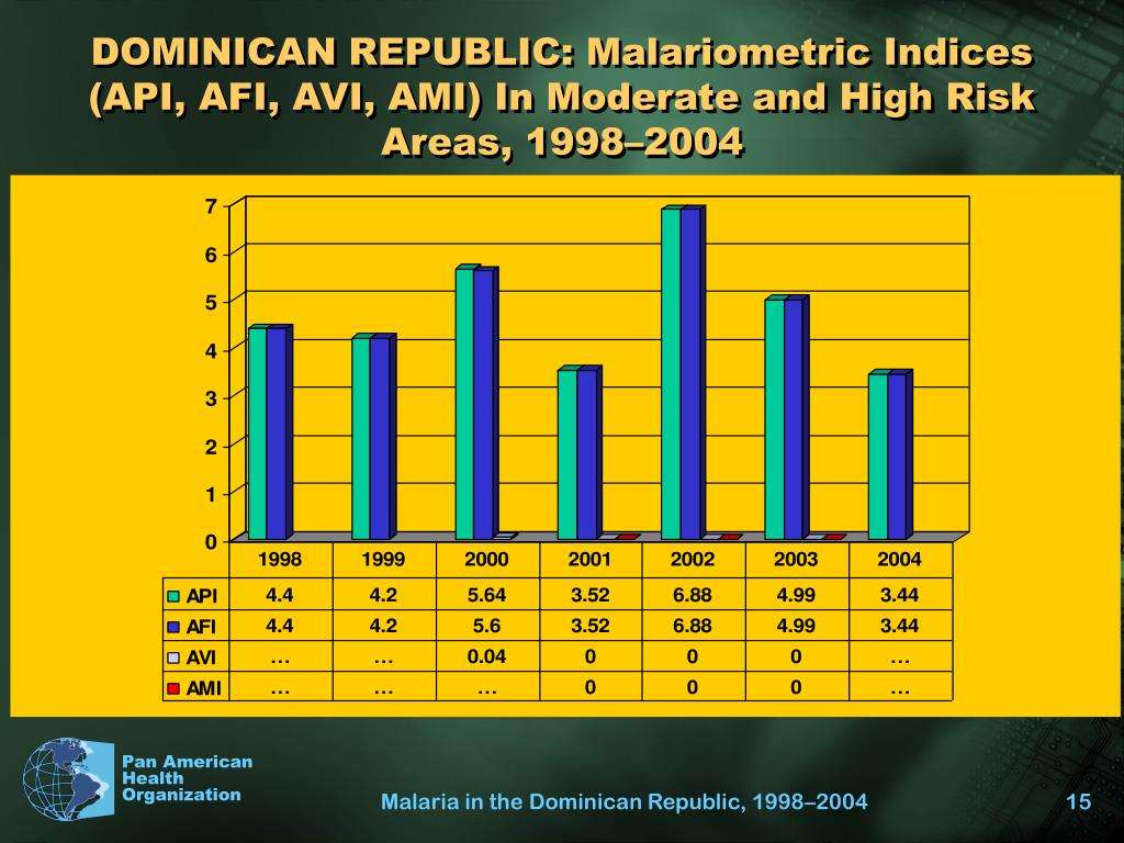 DOMINICAN REPUBLIC: Malariometric Indices