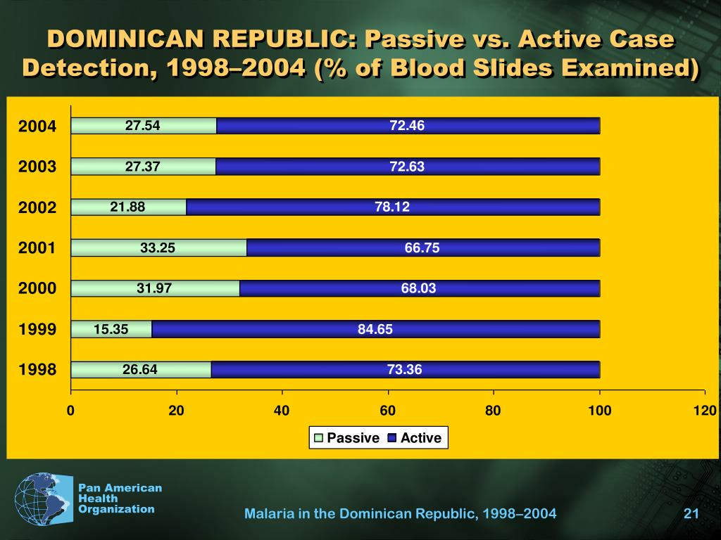 DOMINICAN REPUBLIC: Passive vs. Active Case Detection, 1998–2004 (% of Blood Slides Examined)