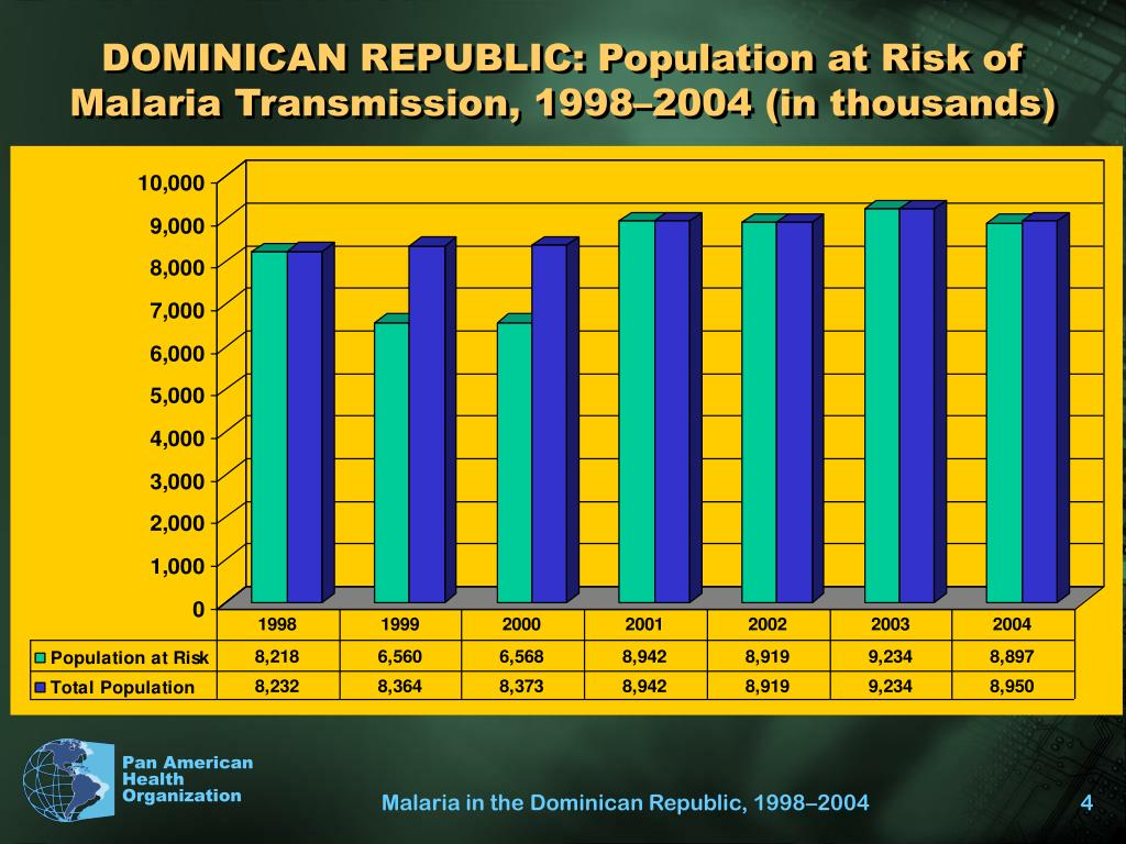 DOMINICAN REPUBLIC: Population at Risk of Malaria Transmission, 1998–2004 (in thousands)