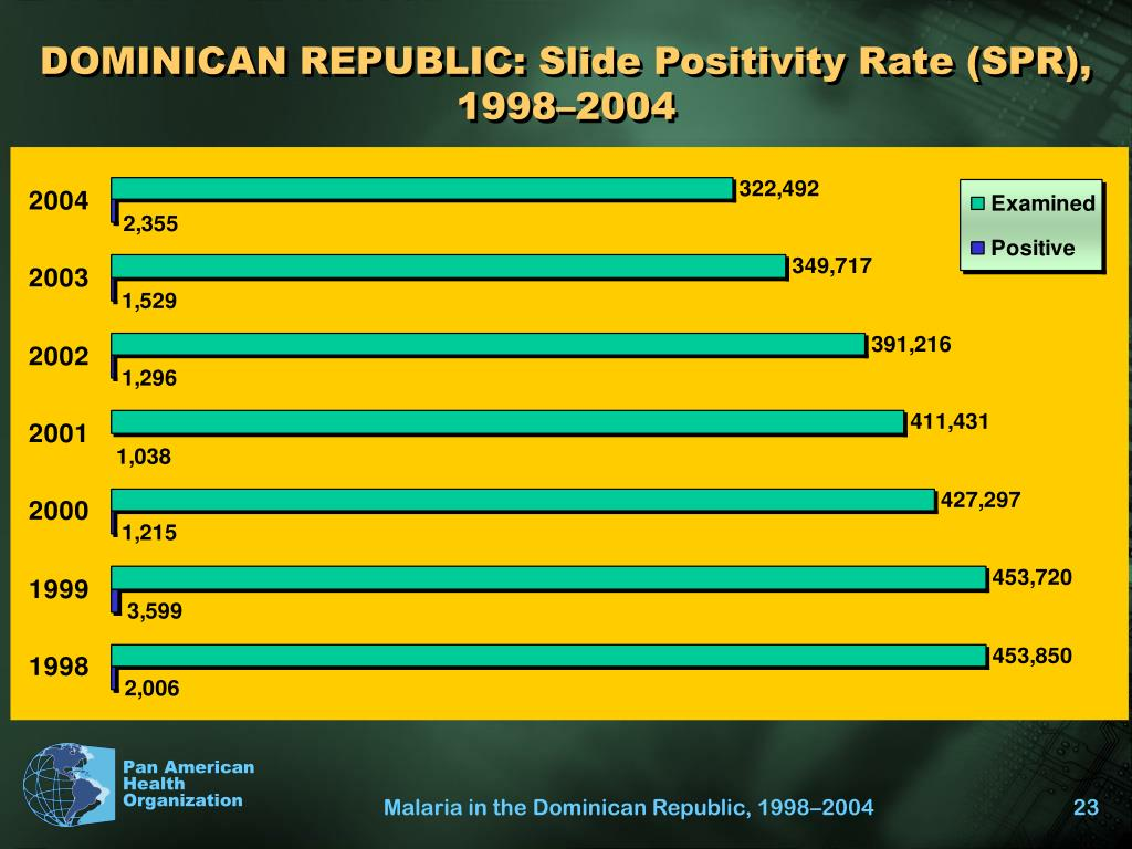 DOMINICAN REPUBLIC: Slide Positivity Rate (SPR), 1998–2004