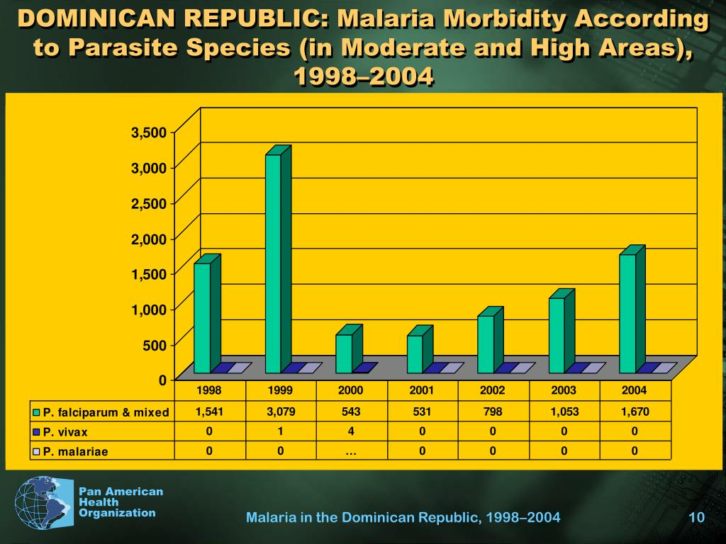DOMINICAN REPUBLIC: Malaria Morbidity According to Parasite Species (in Moderate and High Areas), 1998–2004