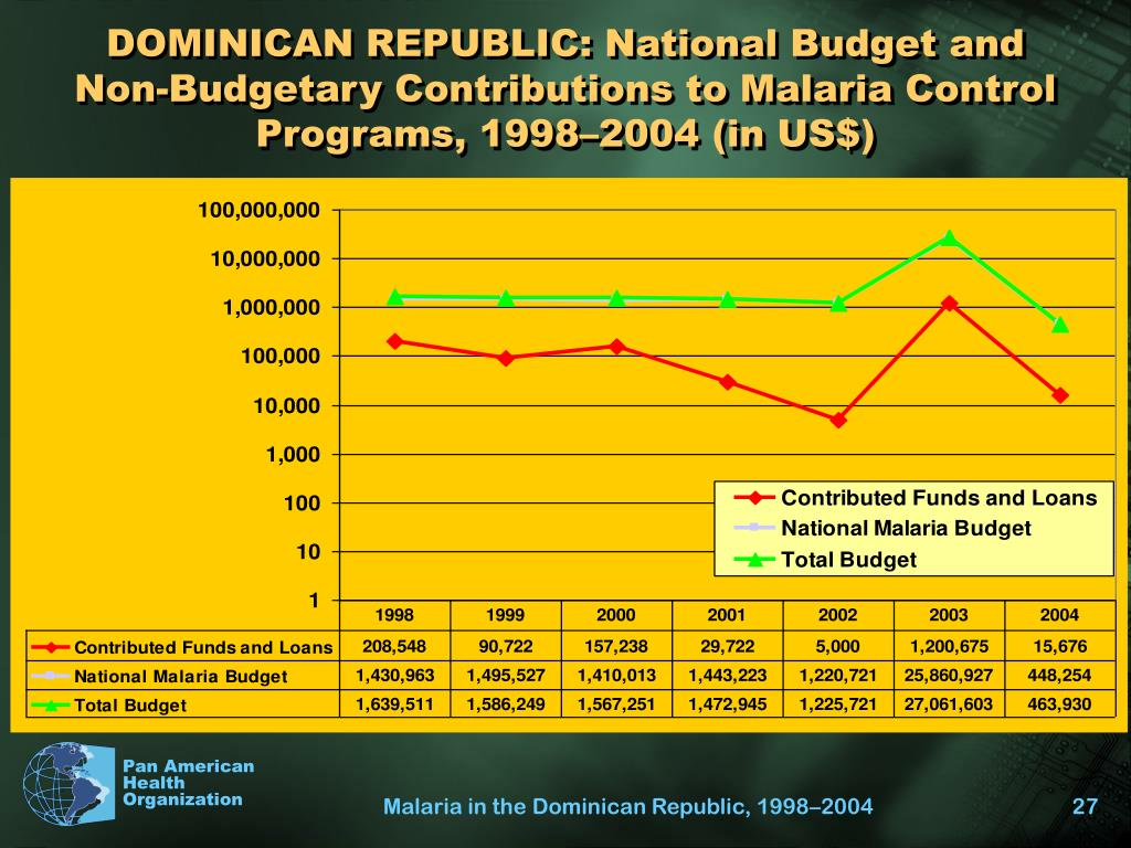 DOMINICAN REPUBLIC: National Budget and