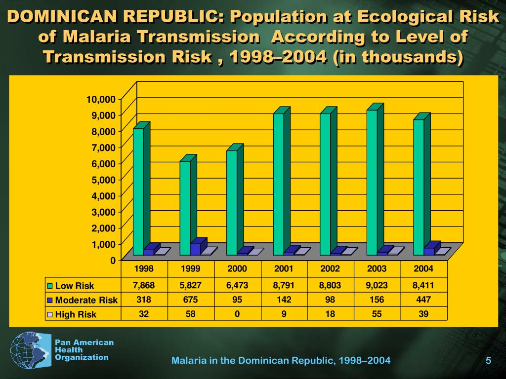 DOMINICAN REPUBLIC: Population at Ecological Risk of Malaria Transmission  According to Level of Transmission Risk , 1998–2004 (in thousands)