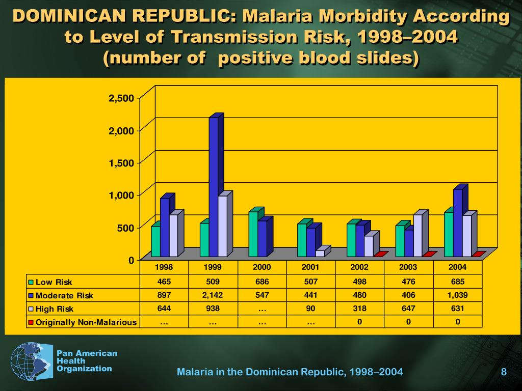 DOMINICAN REPUBLIC: Malaria Morbidity According to Level of Transmission Risk, 1998–2004