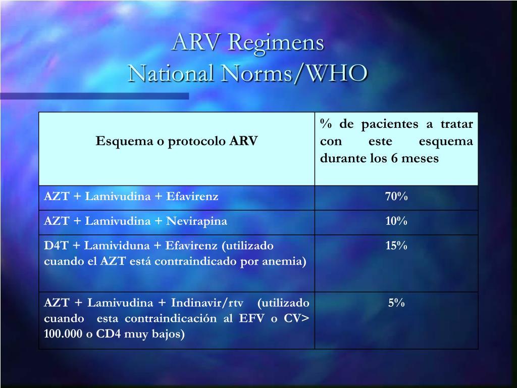 ARV Regimens