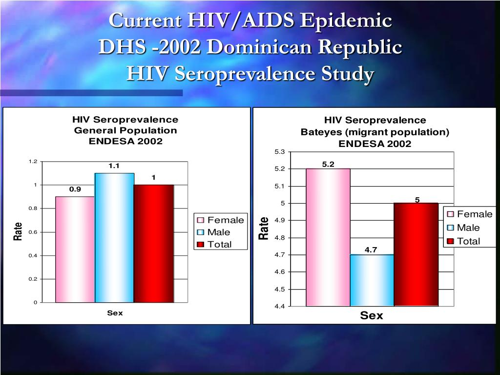 Current HIV/AIDS Epidemic