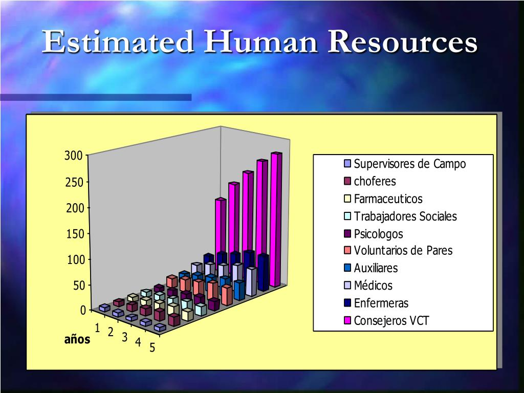 Estimated Human Resources