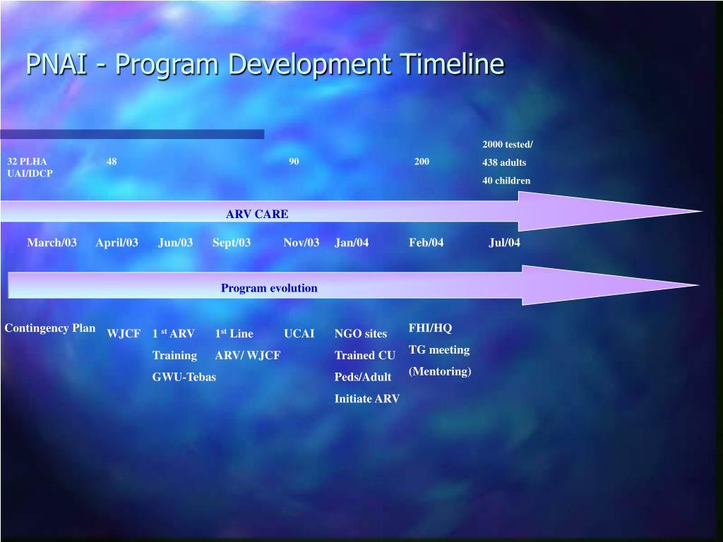 PNAI - Program Development Timeline