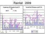 rainfall 2009