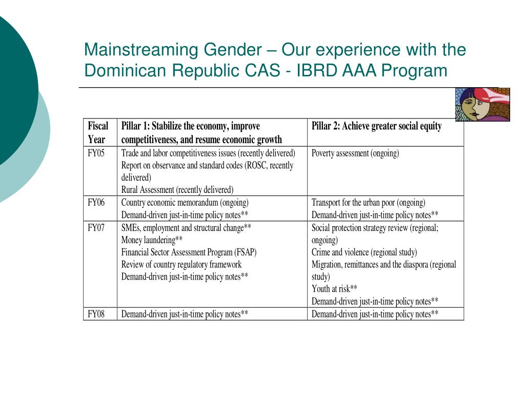 Mainstreaming Gender – Our experience with the Dominican Republic CAS - IBRD AAA Program