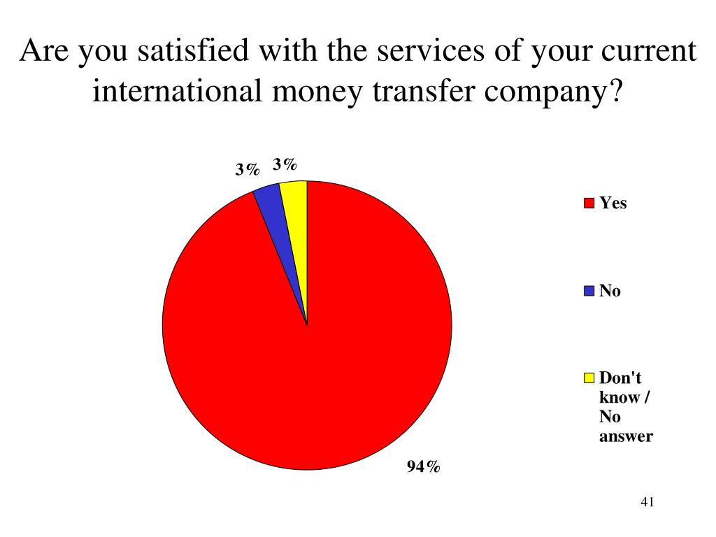 Are you satisfied with the services of your current international money transfer company?