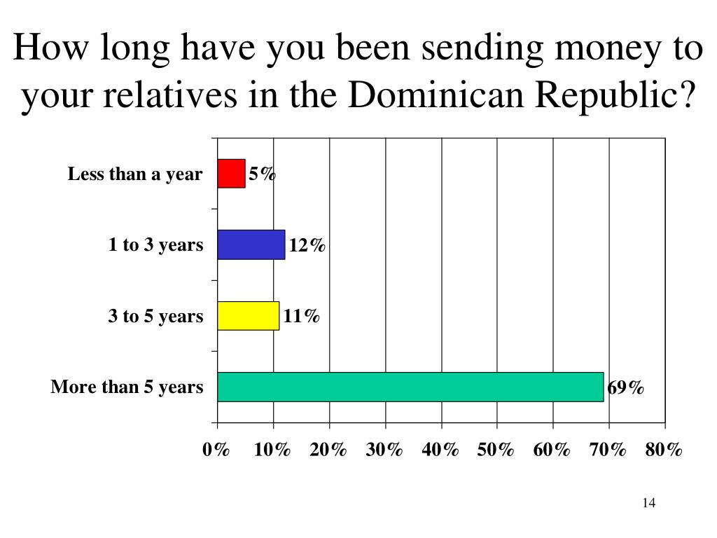How long have you been sending money to your relatives in the Dominican Republic?