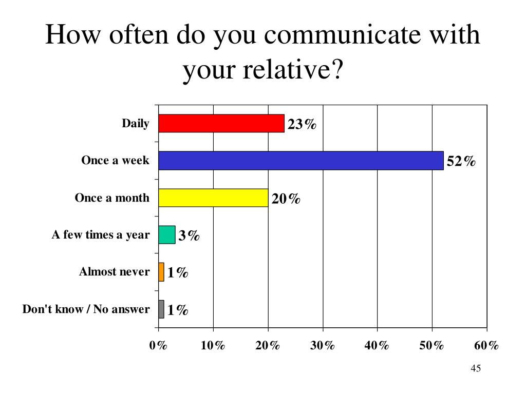 How often do you communicate with your relative?