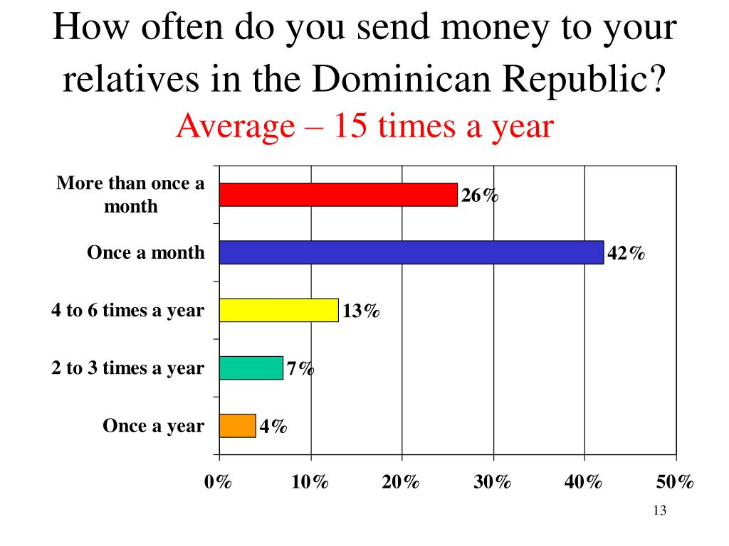 How often do you send money to your relatives in the Dominican Republic?