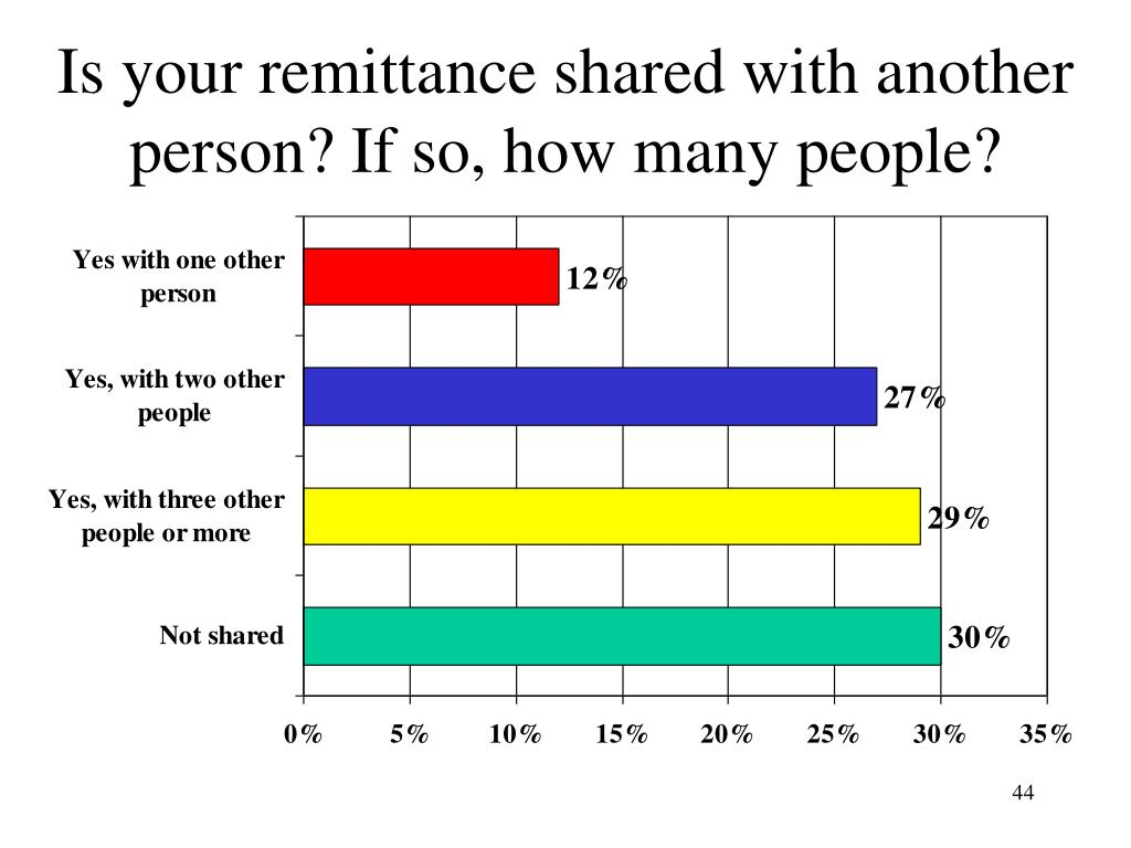 Is your remittance shared with another person? If so, how many people?