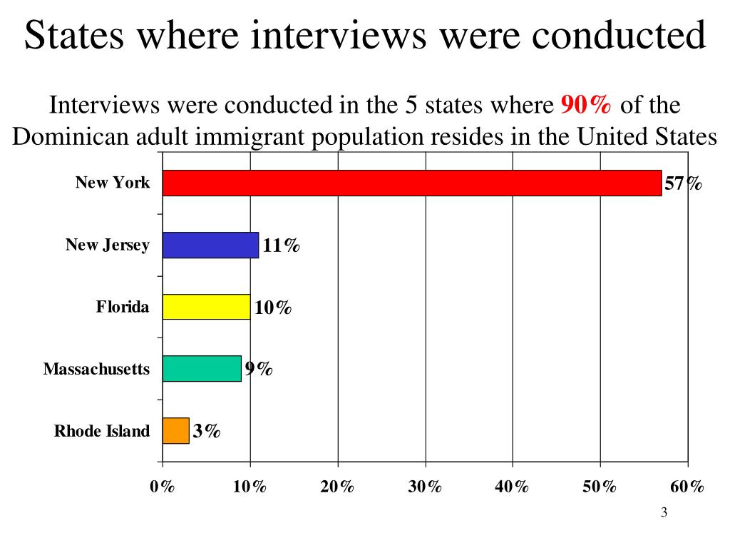 States where interviews were conducted