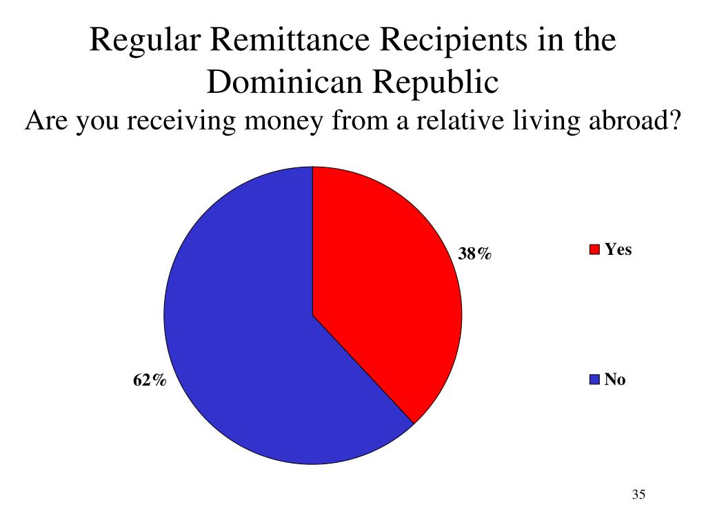 Regular Remittance Recipients in the Dominican Republic