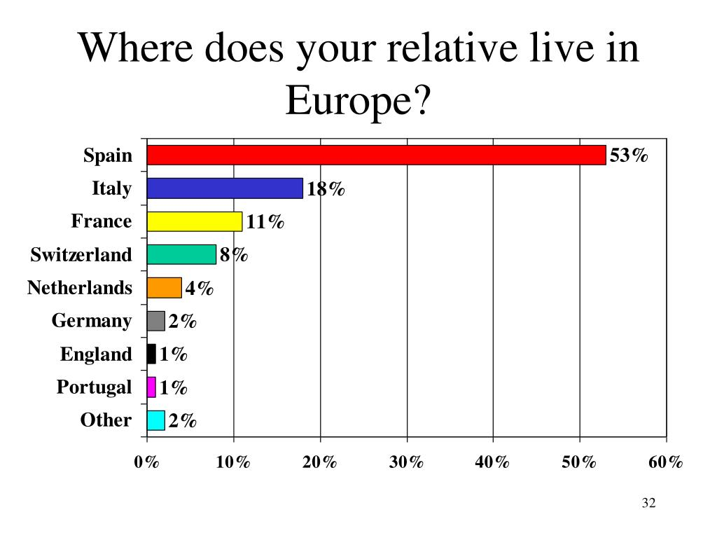 Where does your relative live in Europe?