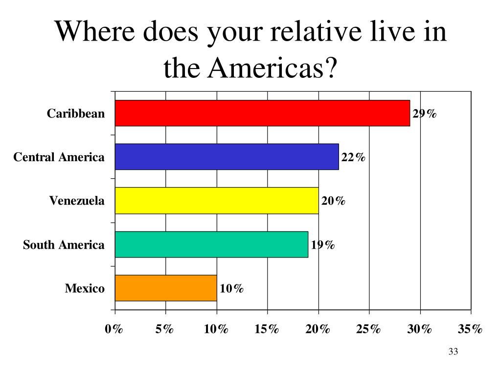Where does your relative live in the Americas?
