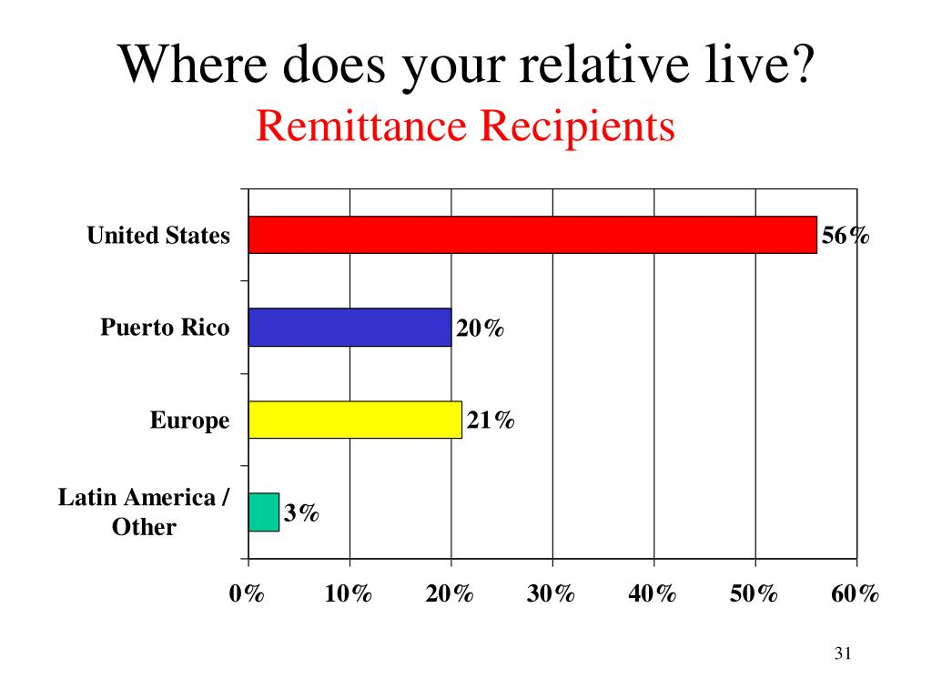 Where does your relative live?