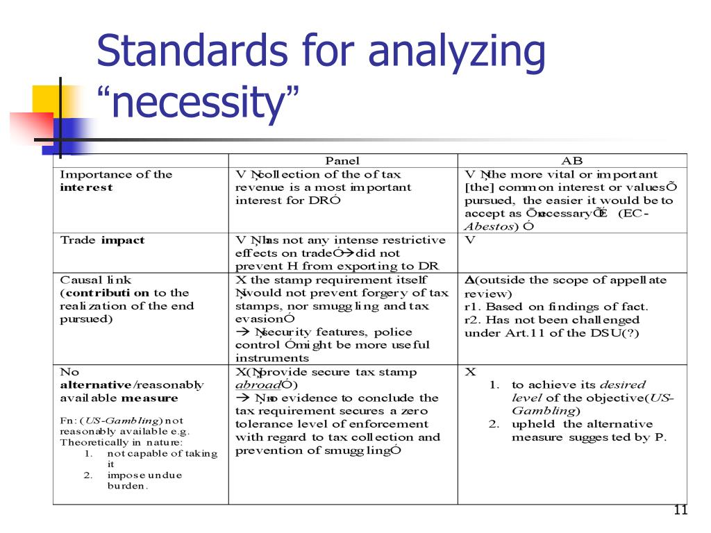 Standards for analyzing